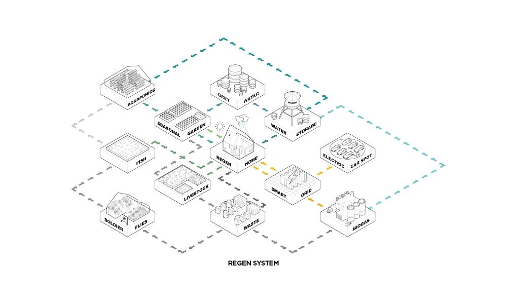 regen-system